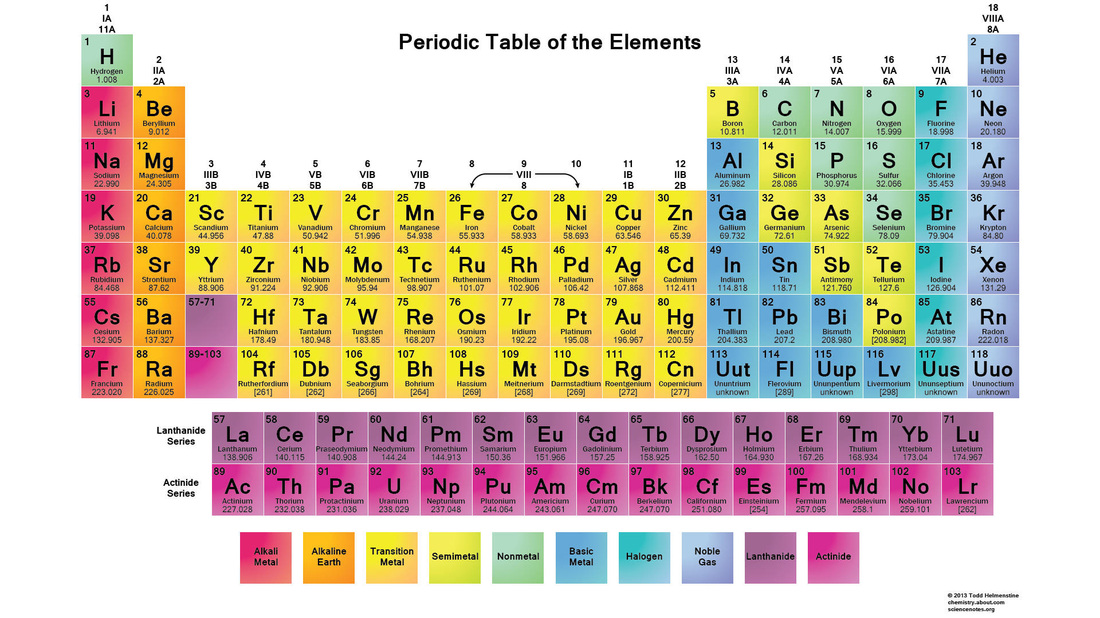 Reading the periodic table atoms molecules and even smaller picture urtaz Gallery